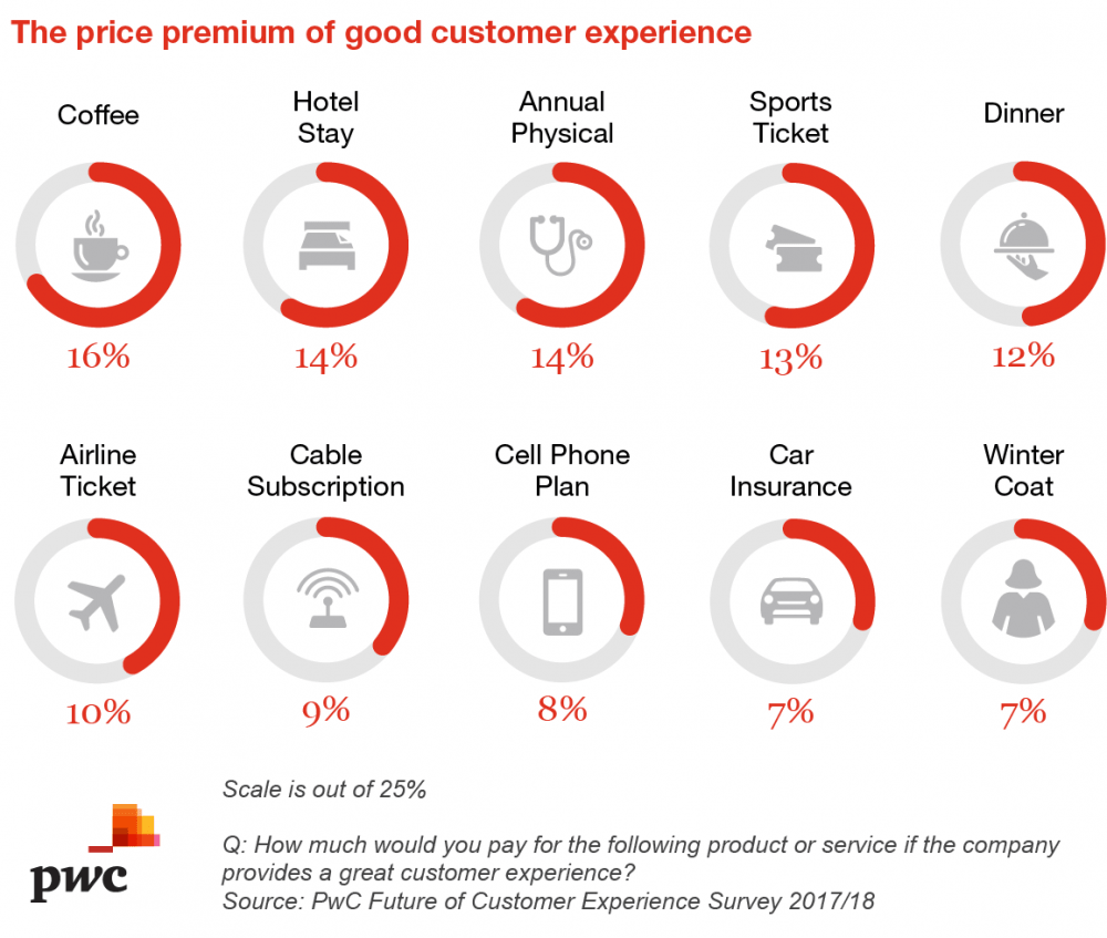 price_premium_of_good_customer_experience.png