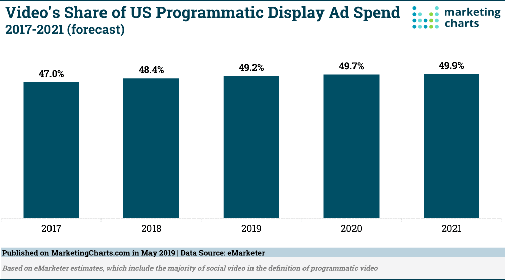 programmatic digital display ad spending for 2019