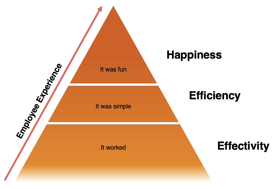pyramid of employee expectations