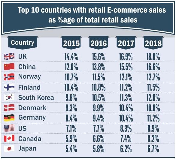 Retail ecommerce percentage