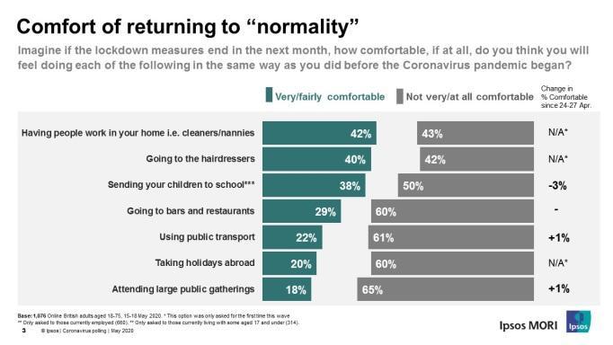 Ipsos MORI return to normal