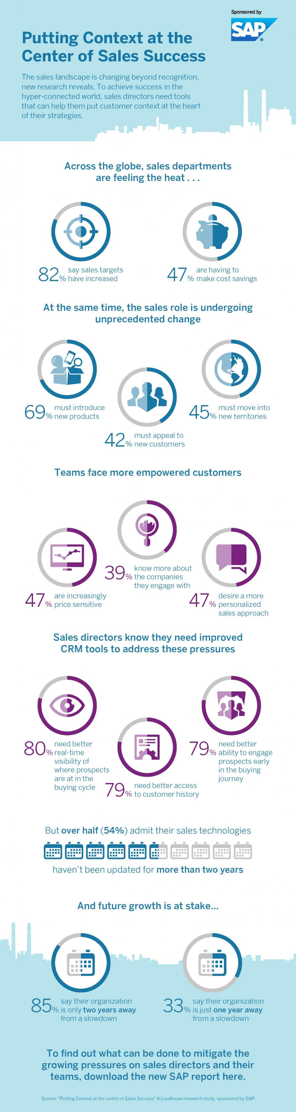 Context and sales success