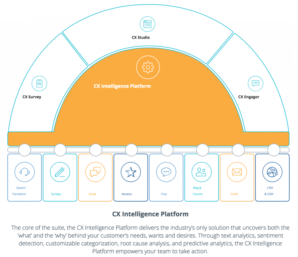 CX intelligence platform