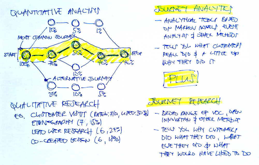 The Sweet Spot: Journey Analytics Plus Journey Research