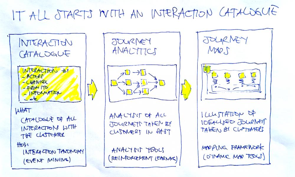 Do You Need an Interaction Catalogue