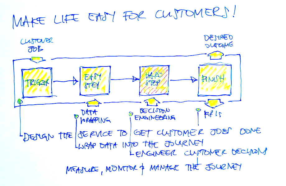 making things easy for customers
