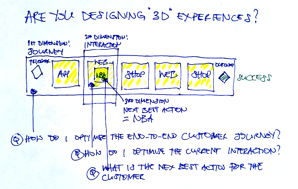 Are You Designing '3D' Experiences?