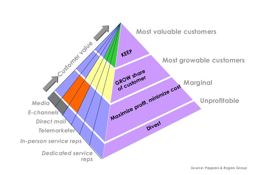 Customer Lifetime Value - Customer Segmentation