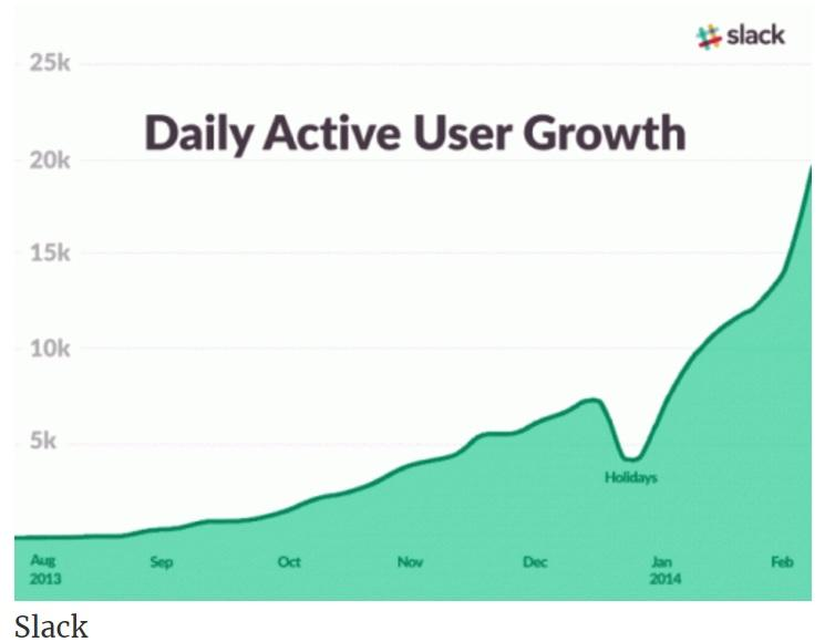 Premise Indicator Words: The Slack Growth Hack: Making Word-of-mouth Work