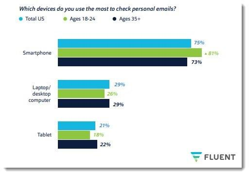 Which devices do you use the most to check emails?