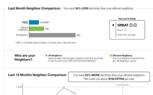 Last month neigbour comparison energy billl example
