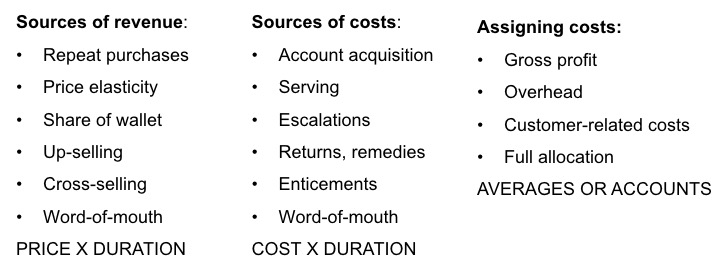 sources-of-revenues-and-costs
