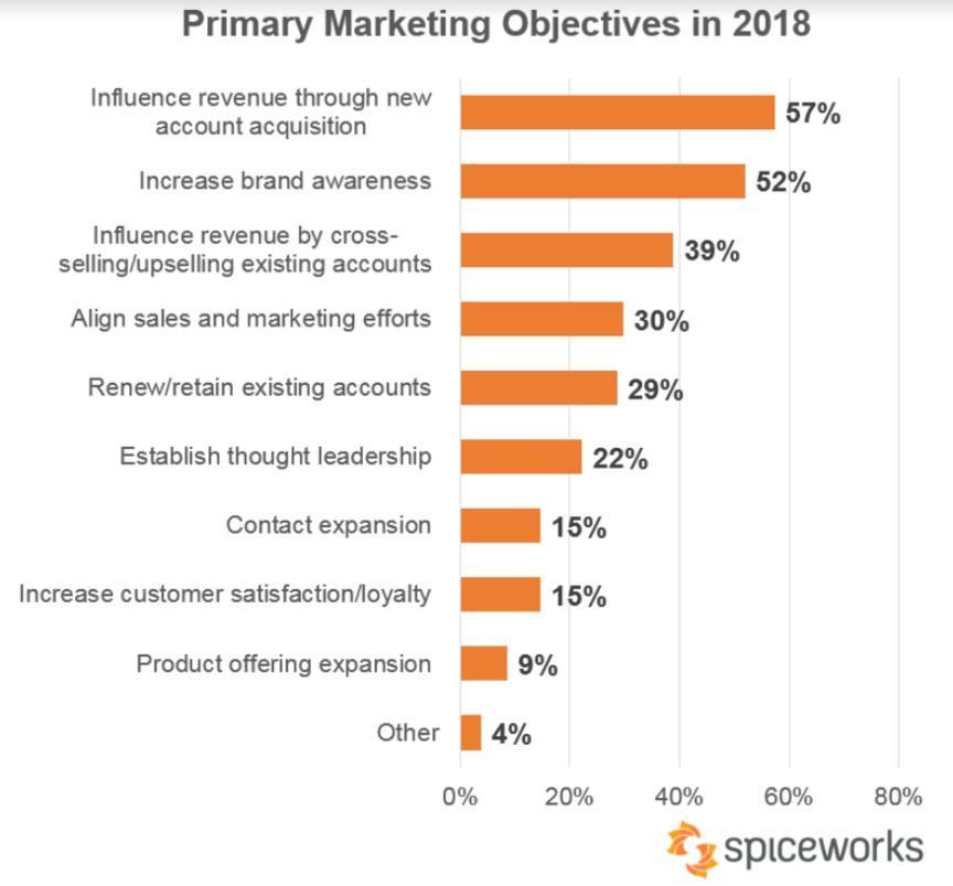 Spiceworks marketing metrics