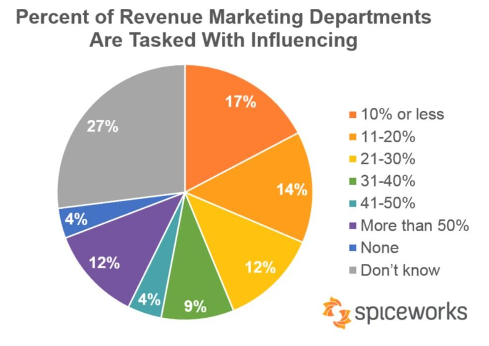key marketing strategies spice and tata View sudheer rana's  key client accounts for managing their digital marketing strategies  data packs product marketing for upw circle spice.
