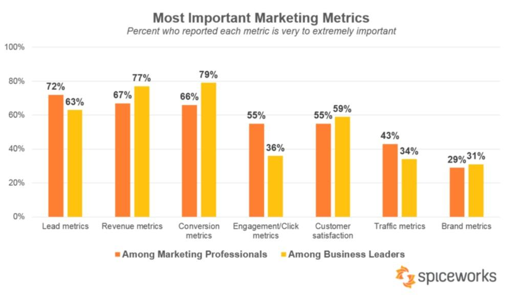 Marketing metrics business leaders