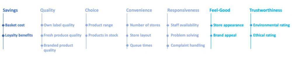 supermarket value sources