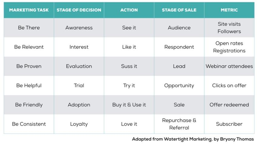 Marketing and sales table