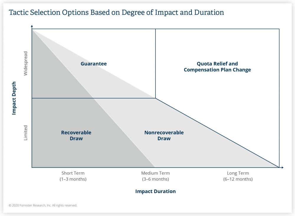 Tactic Selection Based On Degree Of Impact And Duration