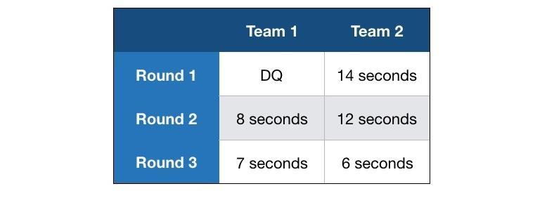 Service team scores