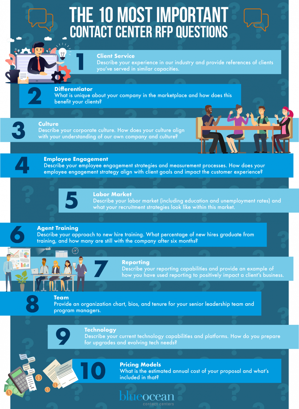 The 10 Most Important Contact Center RFP Questions [Infographic]