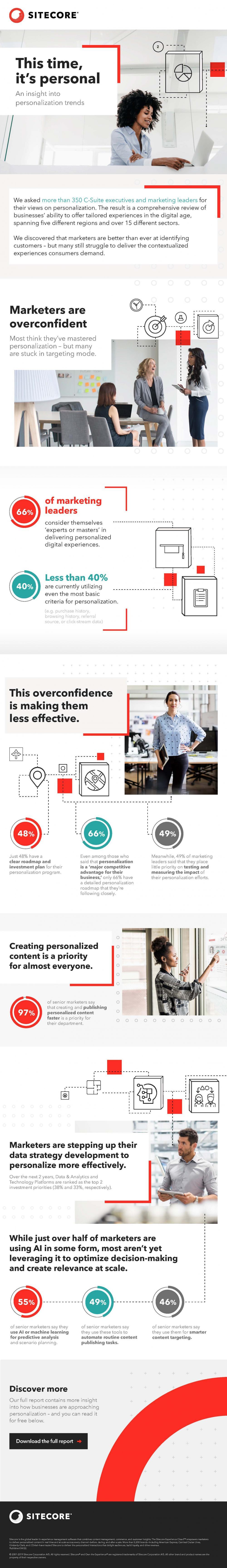 Infographic - personalisation