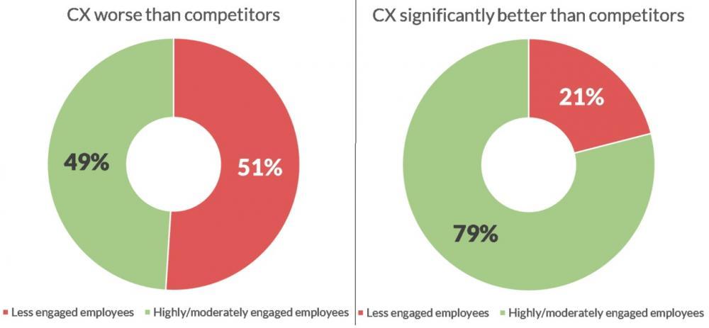 Engaged employees