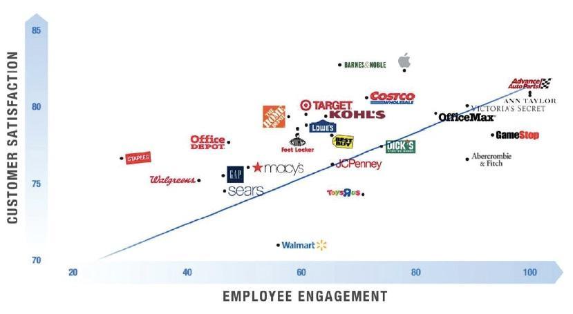 Tincher brands staff engagement