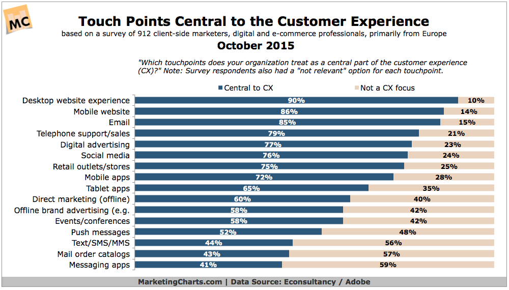 marketers optimize customer experience