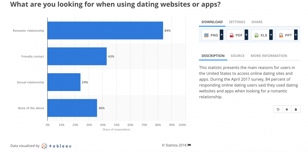 what-are-you-looking-for-when-using-dating-websites-or-apps
