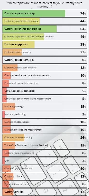 What topics do you consume most on MyCustomer?