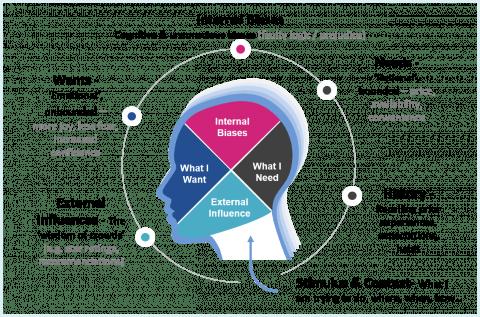 6-dimension behavioural model