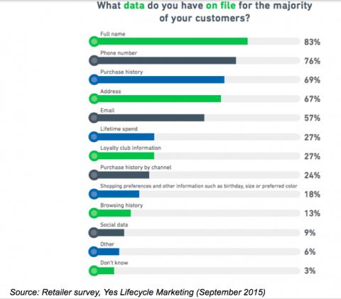 Consumer Data CRM