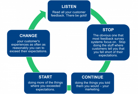 process cycle - applying stop, start, continue, change to CX