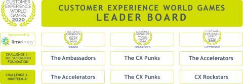 CXWG Leaderboard