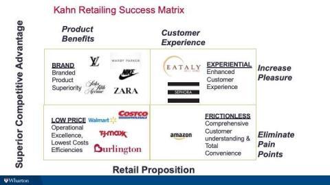 kahn_retail_matrix