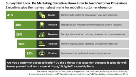 Customer-Obsessed Leaders Excel On Five Dimensions