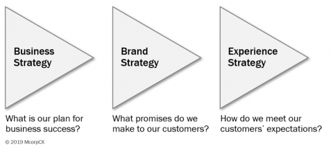 MCorpCX Strategy Diagram