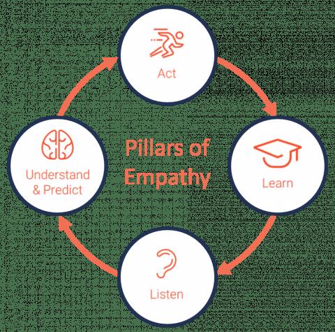 Pillars of Empathy