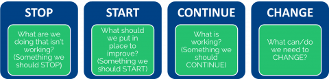 Diagram of stop, start, continue, change business process