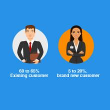 16 retention does not help build better bottom lines
