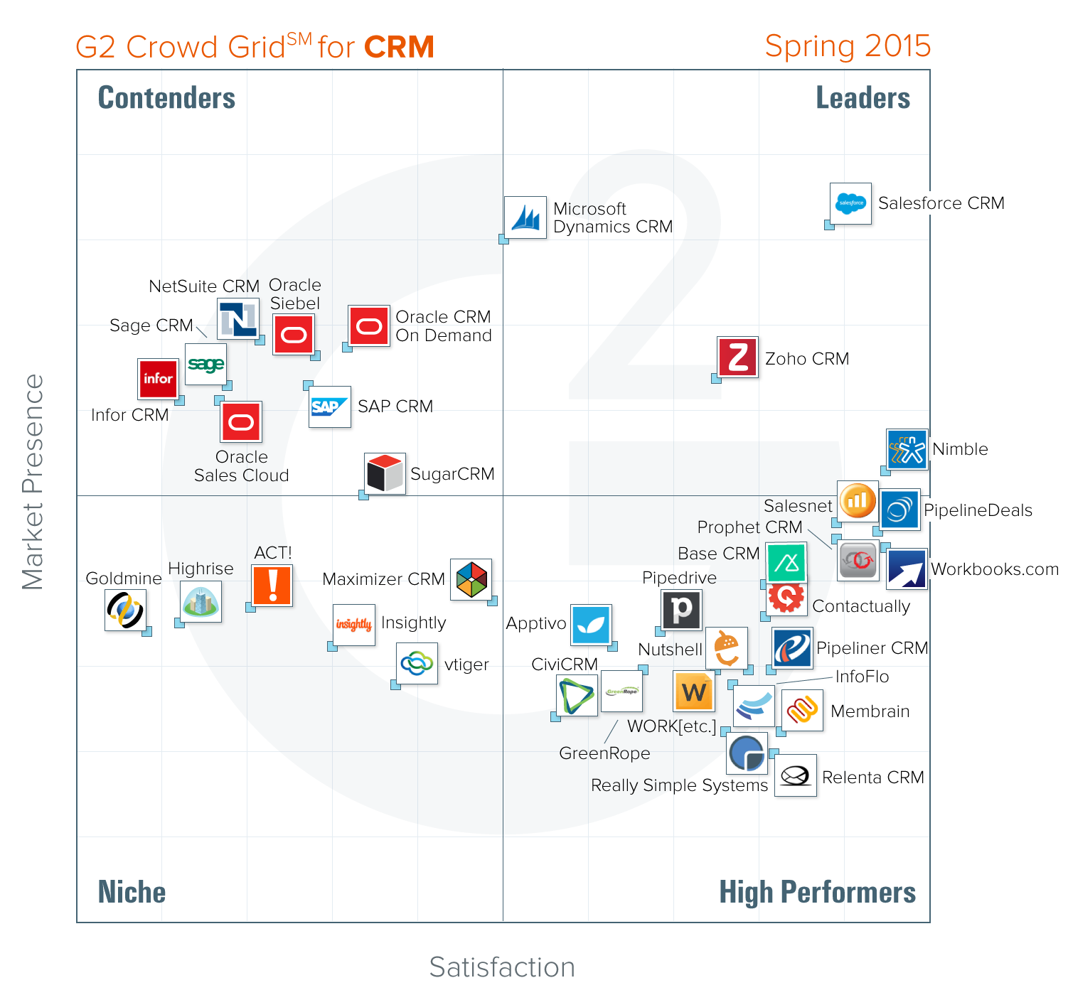 Who Is The Crm Software Leader According To User Reviews