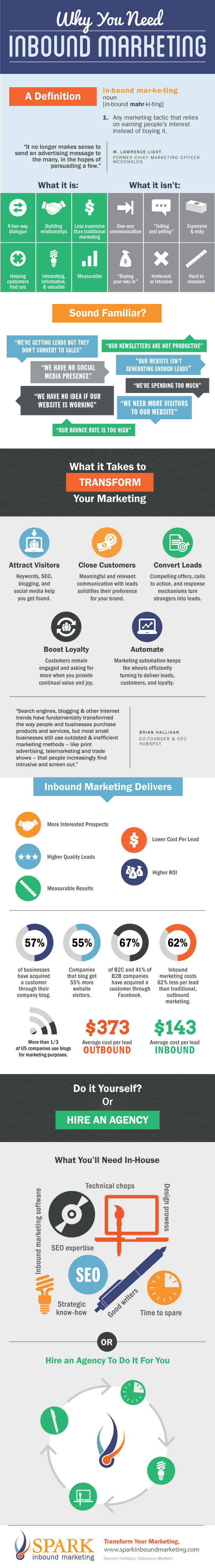Infographic Why You Need Inbound Marketing Mycustomer