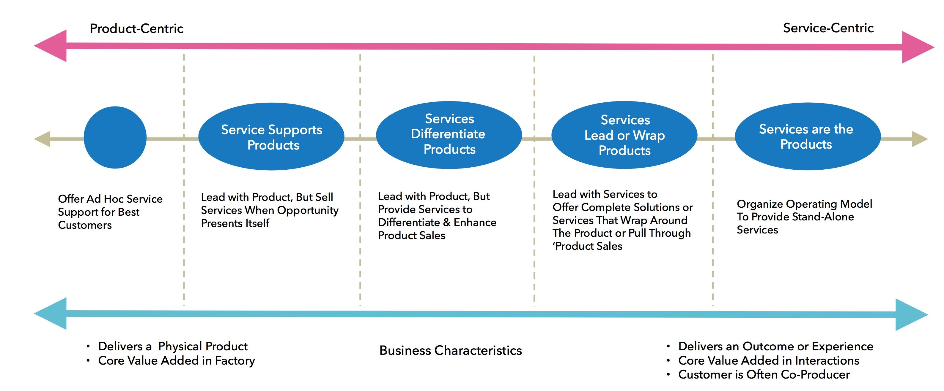 Wipro Marketing Mix (4Ps) Strategy